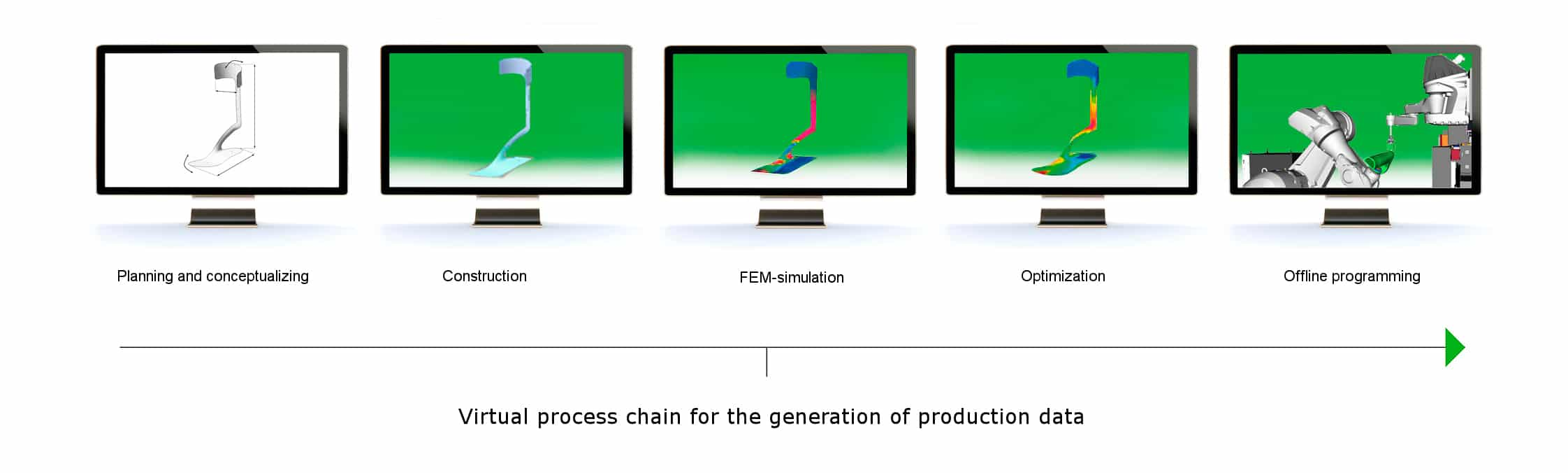 Virtual process chain for the generation of production data